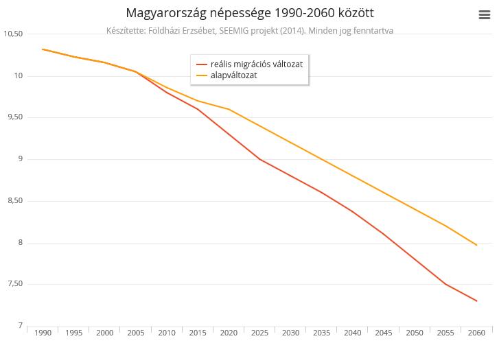 Magyarország népessége statisztika